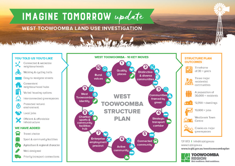 West Toowoomba infographic small